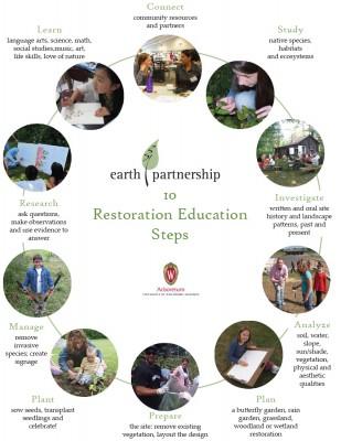 EP 10 Restoration Education Steps
