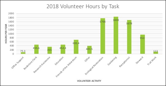 Chart of 2018 volunteer hours by task